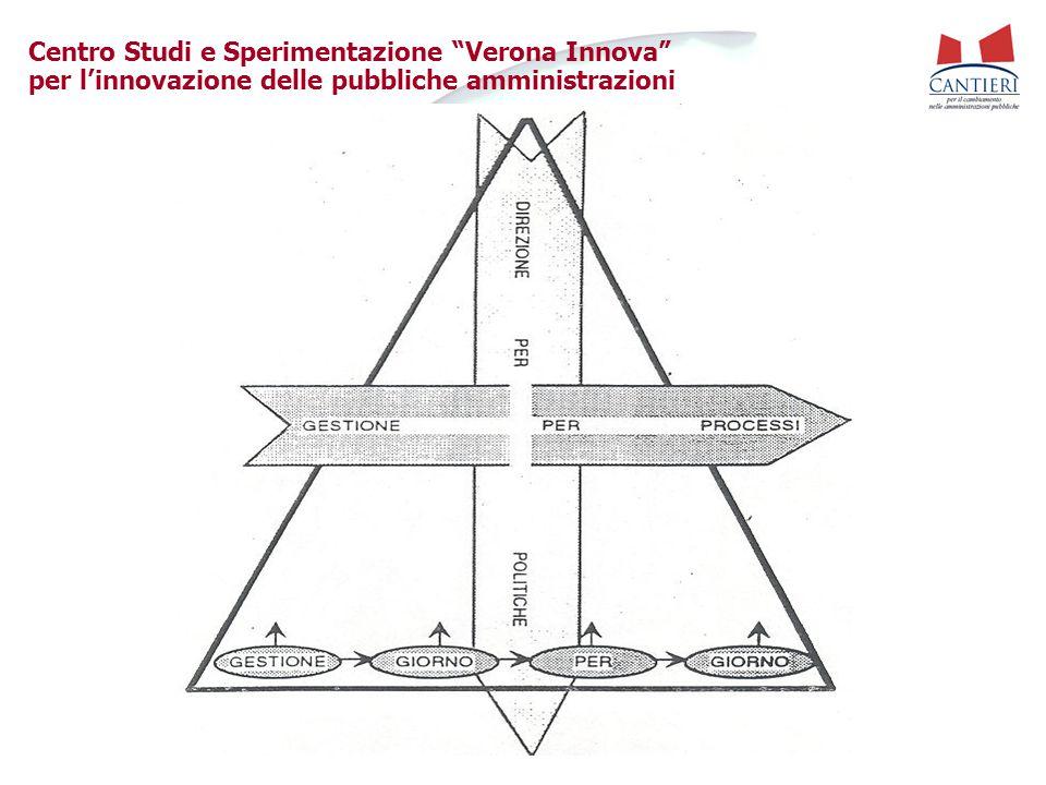 Centro Studi e Sperimentazione Verona Innova per l'innovazione delle pubbliche amministrazioni Il diagramma di Gantt in un progetto di cambiamento organizzativo nella P.A.