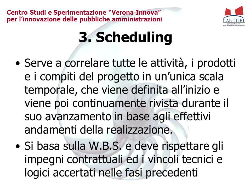 """Centro Studi e Sperimentazione """"Verona Innova"""" per l'innovazione delle pubbliche amministrazioni 3. Scheduling Serve a correlare tutte le attività, i"""