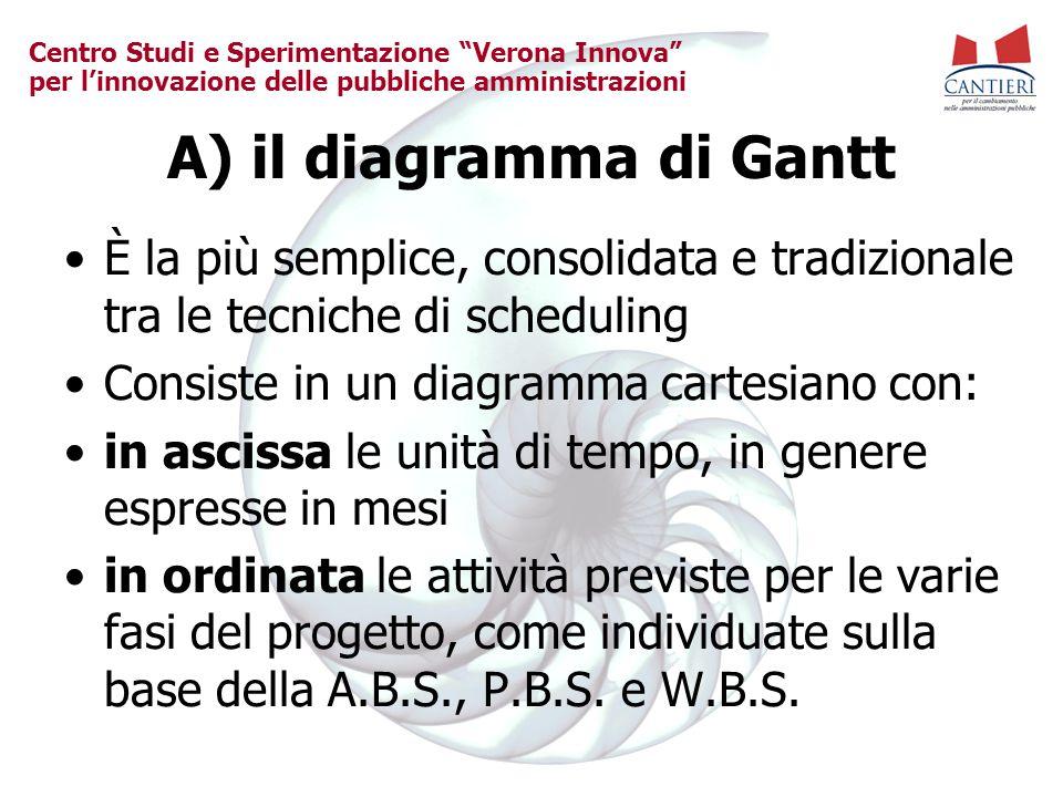 """Centro Studi e Sperimentazione """"Verona Innova"""" per l'innovazione delle pubbliche amministrazioni A) il diagramma di Gantt È la più semplice, consolida"""