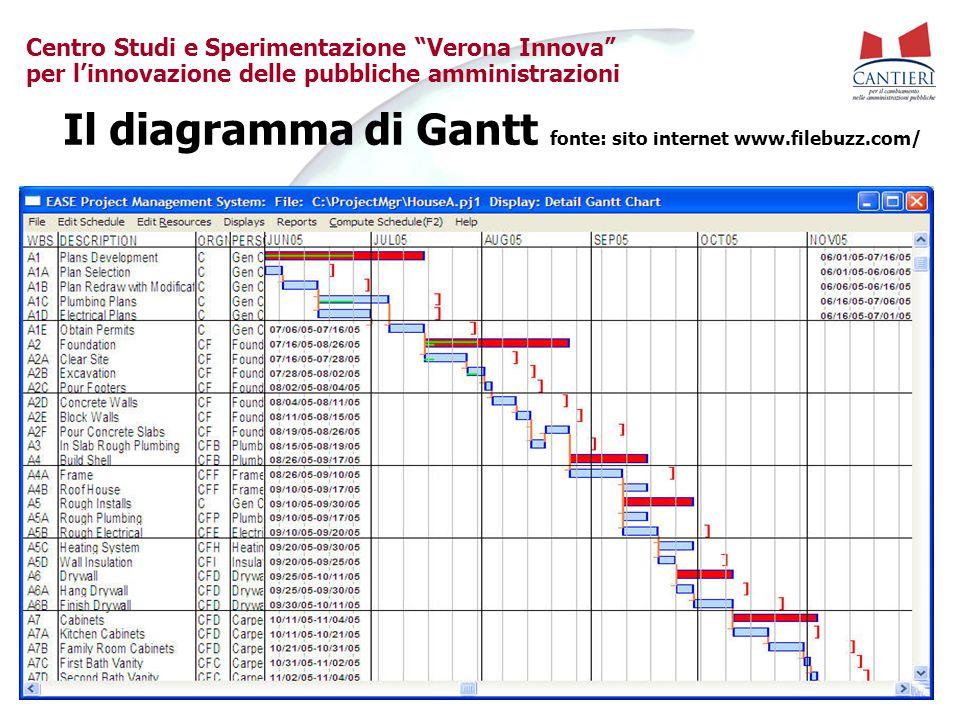 """Centro Studi e Sperimentazione """"Verona Innova"""" per l'innovazione delle pubbliche amministrazioni Il diagramma di Gantt fonte: sito internet www.filebu"""