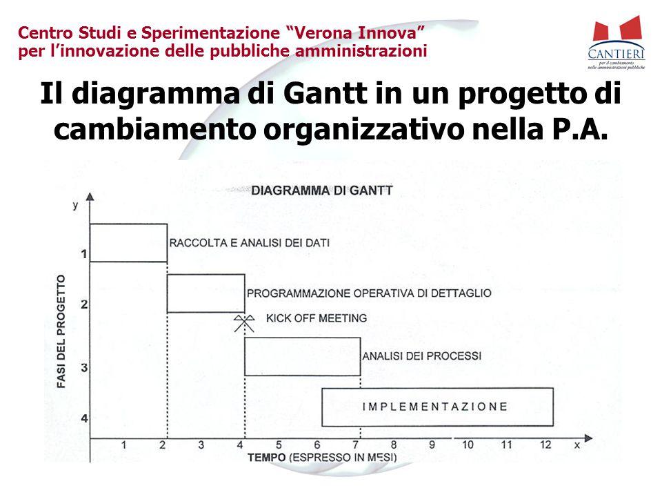 """Centro Studi e Sperimentazione """"Verona Innova"""" per l'innovazione delle pubbliche amministrazioni Il diagramma di Gantt in un progetto di cambiamento o"""