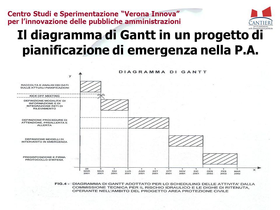 """Centro Studi e Sperimentazione """"Verona Innova"""" per l'innovazione delle pubbliche amministrazioni Il diagramma di Gantt in un progetto di pianificazion"""