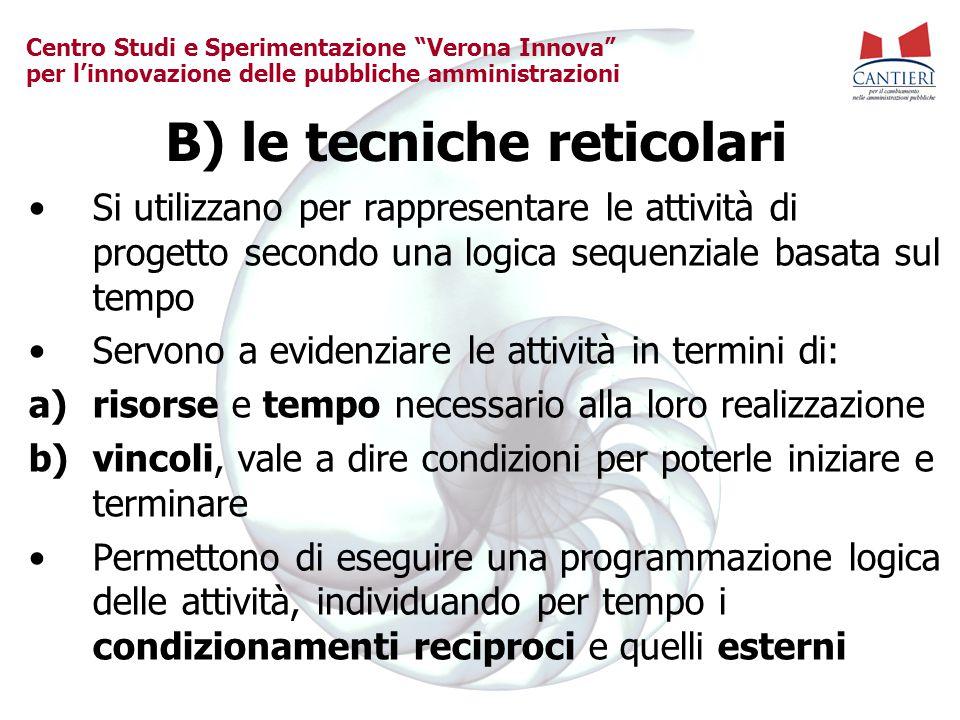 """Centro Studi e Sperimentazione """"Verona Innova"""" per l'innovazione delle pubbliche amministrazioni B) le tecniche reticolari Si utilizzano per rappresen"""