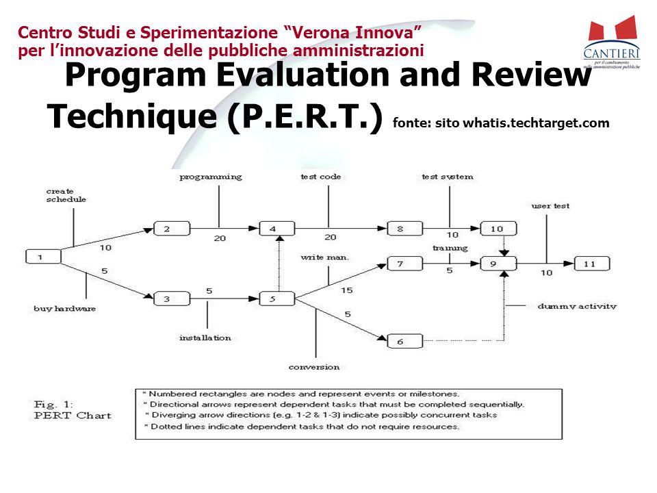 """Centro Studi e Sperimentazione """"Verona Innova"""" per l'innovazione delle pubbliche amministrazioni Program Evaluation and Review Technique (P.E.R.T.) fo"""