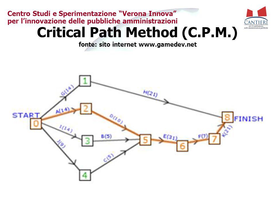 """Centro Studi e Sperimentazione """"Verona Innova"""" per l'innovazione delle pubbliche amministrazioni Critical Path Method (C.P.M.) fonte: sito internet ww"""