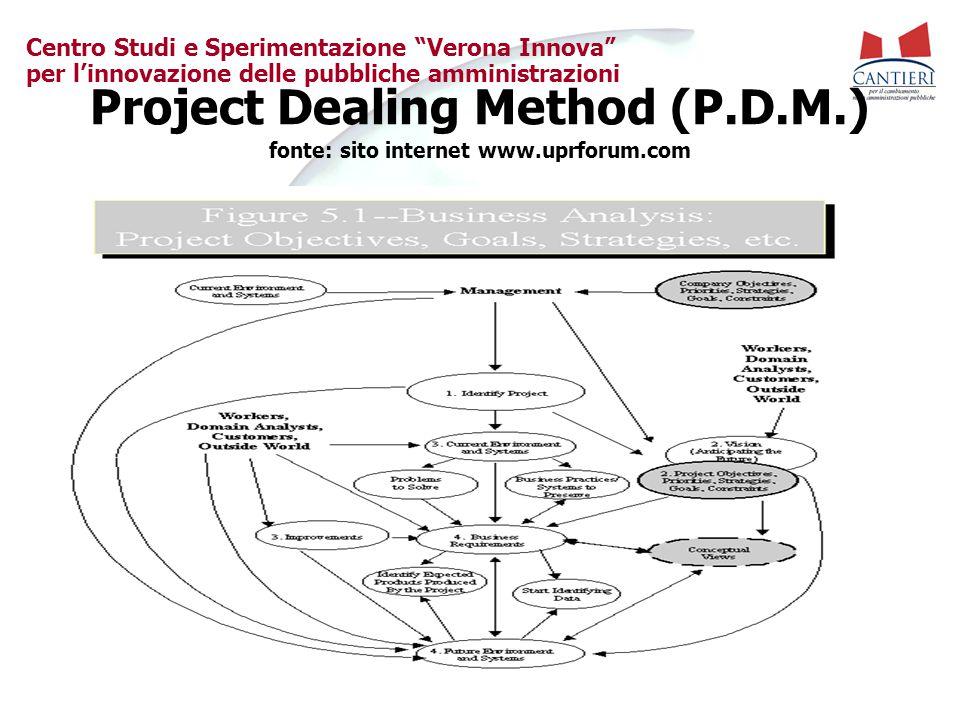"""Centro Studi e Sperimentazione """"Verona Innova"""" per l'innovazione delle pubbliche amministrazioni Project Dealing Method (P.D.M.) fonte: sito internet"""