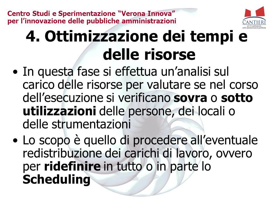 """Centro Studi e Sperimentazione """"Verona Innova"""" per l'innovazione delle pubbliche amministrazioni 4. Ottimizzazione dei tempi e delle risorse In questa"""