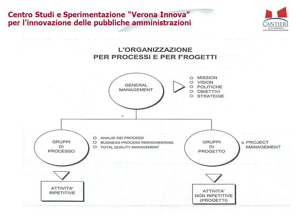 Centro Studi e Sperimentazione Verona Innova per l'innovazione delle pubbliche amministrazioni Work Structure fonte: sito internet www.uv.es/elopez