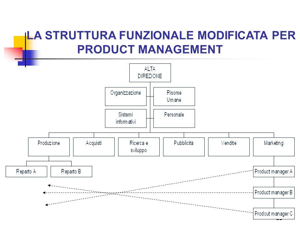 11 LA STRUTTURA FUNZIONALE MODIFICATA PER PRODUCT MANAGEMENT