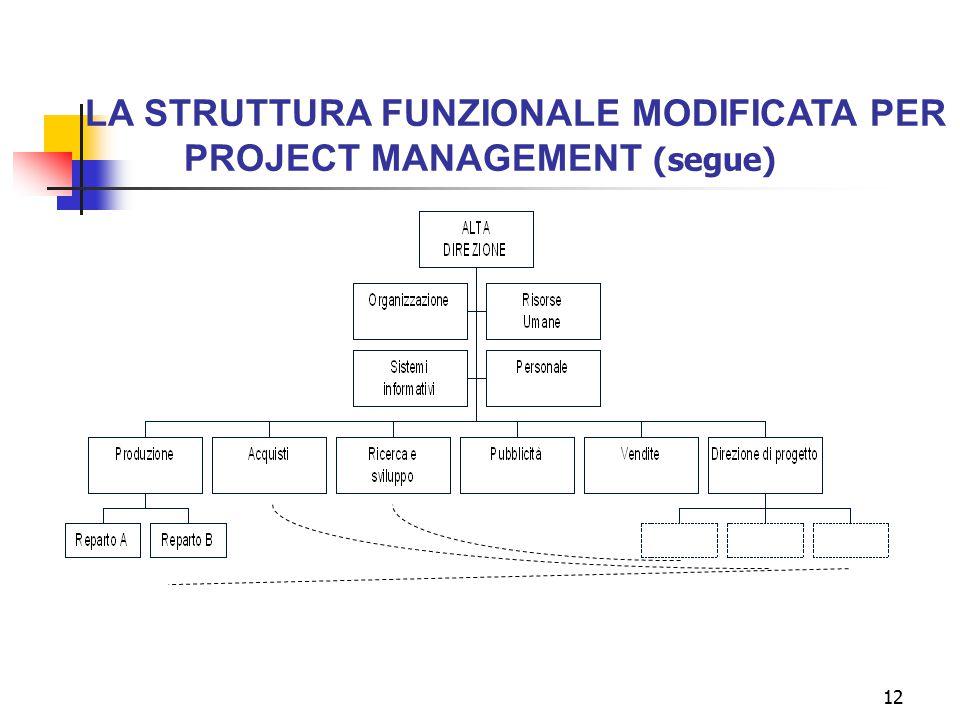 12 LA STRUTTURA FUNZIONALE MODIFICATA PER PROJECT MANAGEMENT (segue)