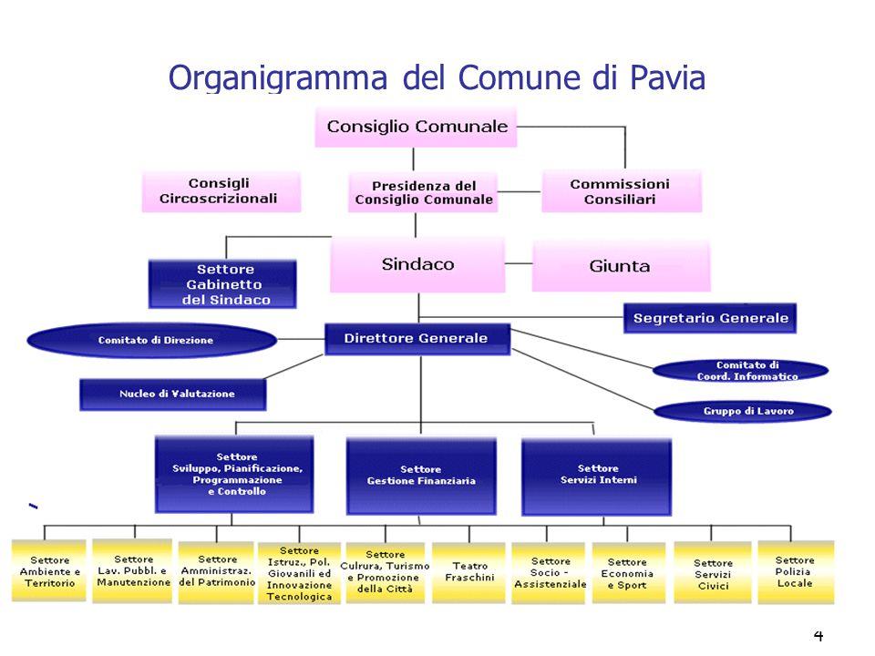 4 Organigramma del Comune di Pavia