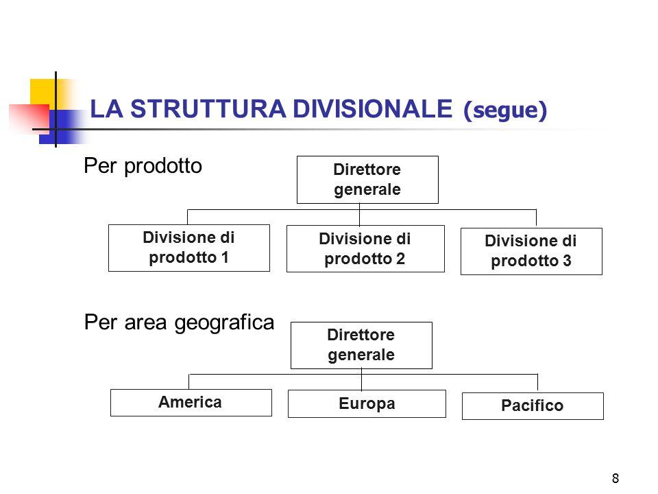 8 Direttore generale Divisione di prodotto 1 Divisione di prodotto 2 Divisione di prodotto 3 Per prodotto Direttore generale America Europa Pacifico P