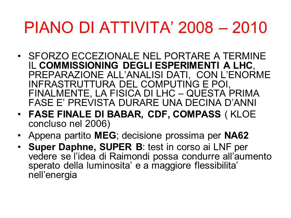 PIANO DI ATTIVITA' 2008 – 2010 SFORZO ECCEZIONALE NEL PORTARE A TERMINE IL COMMISSIONING DEGLI ESPERIMENTI A LHC, PREPARAZIONE ALL'ANALISI DATI, CON L'ENORME INFRASTRUTTURA DEL COMPUTING E POI, FINALMENTE, LA FISICA DI LHC – QUESTA PRIMA FASE E' PREVISTA DURARE UNA DECINA D'ANNI FASE FINALE DI BABAR, CDF, COMPASS ( KLOE concluso nel 2006) Appena partito MEG; decisione prossima per NA62 Super Daphne, SUPER B: test in corso ai LNF per vedere se l'idea di Raimondi possa condurre all'aumento sperato della luminosita' e a maggiore flessibilita' nell'energia