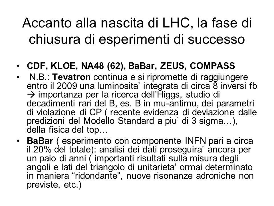 Accanto alla nascita di LHC, la fase di chiusura di esperimenti di successo CDF, KLOE, NA48 (62), BaBar, ZEUS, COMPASS N.B.: Tevatron continua e si ripromette di raggiungere entro il 2009 una luminosita' integrata di circa 8 inversi fb  importanza per la ricerca dell'Higgs, studio di decadimenti rari del B, es.