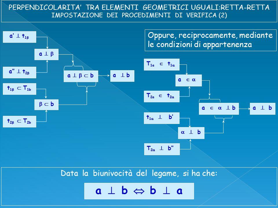 a    b a'  t 1  a''  t 2  a   t 1   T 1b t 2   T 2b a  b   b a    b T 1a  t 1  T 2a  t 2  a   t 1   b' T 2   b''   b a  b Oppure, reciprocamente, mediante le condizioni di appartenenza Data la biunivocità del legame, si ha che: a  b  b  a
