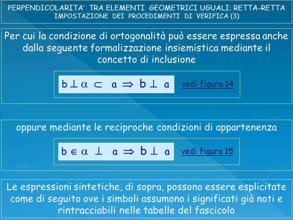 Per cui la condizione di ortogonalità può essere espressa anche dalla seguente formalizzazione insiemistica mediante il concetto di inclusione b    a  b  a vedi figura 14 oppure mediante le reciproche condizioni di appartenenza b     a  b  a vedi figura 15 Le espressioni sintetiche, di sopra, possono essere esplicitate come di seguito ove i simboli assumono i significati già noti e rintracciabili nelle tabelle del fascicolo