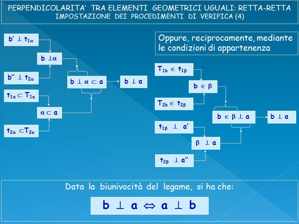b    a b'  t 1  b''  t 2  b  t 1   T 1a t 2   T 2a b  a  a b    a T 1b  t 1  T 2b  t 2  b   t 1   a' t 2   a''   a b  a Oppure, reciprocamente, mediante le condizioni di appartenenza Data la biunivocità del legame, si ha che: b  a  a  b