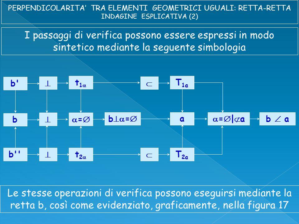 I passaggi di verifica possono essere espressi in modo sintetico mediante la seguente simbologia b  t1t1  T 1a b  == a b  t2t2  T 2a b  = =|a=|ab  a Le stesse operazioni di verifica possono eseguirsi mediante la retta b, così come evidenziato, graficamente, nella figura 17