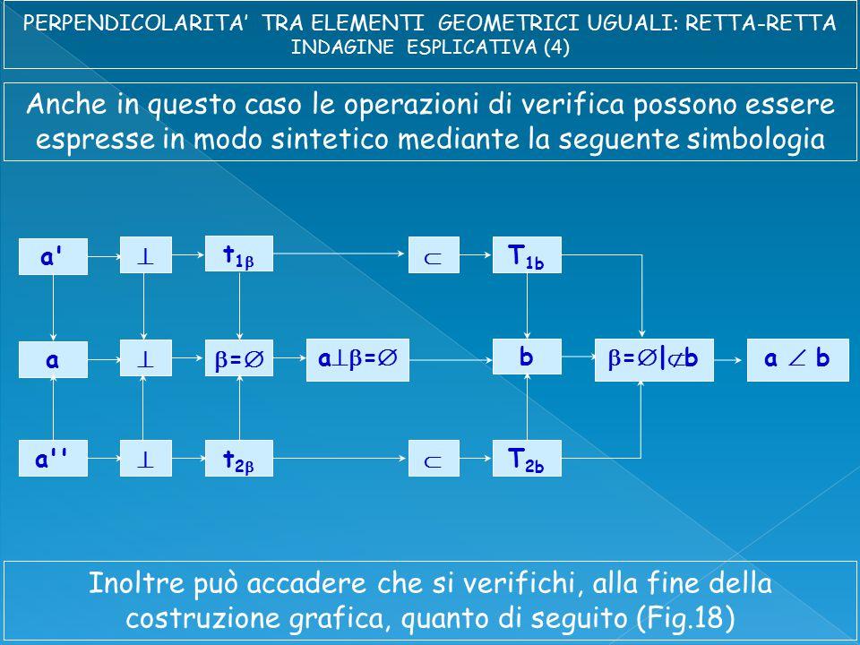 Anche in questo caso le operazioni di verifica possono essere espresse in modo sintetico mediante la seguente simbologia a  t1t1  T 1b a  == b a  t2t2  T 2b a  = =|b=|ba  b Inoltre può accadere che si verifichi, alla fine della costruzione grafica, quanto di seguito (Fig.18)