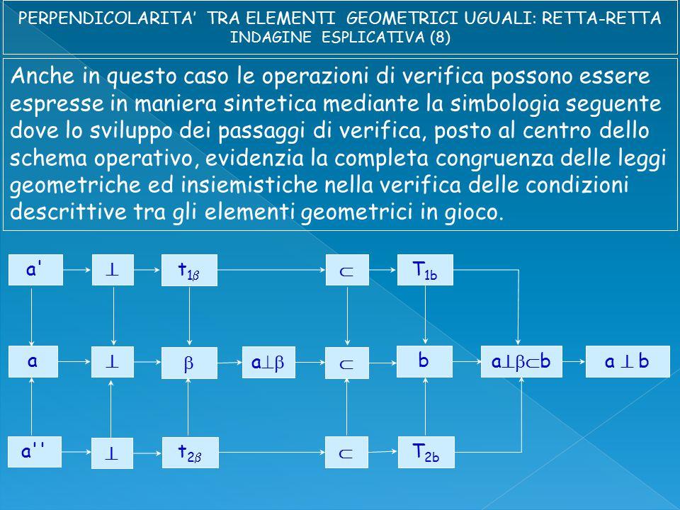 Anche in questo caso le operazioni di verifica possono essere espresse in maniera sintetica mediante la simbologia seguente dove lo sviluppo dei passaggi di verifica, posto al centro dello schema operativo, evidenzia la completa congruenza delle leggi geometriche ed insiemistiche nella verifica delle condizioni descrittive tra gli elementi geometrici in gioco.