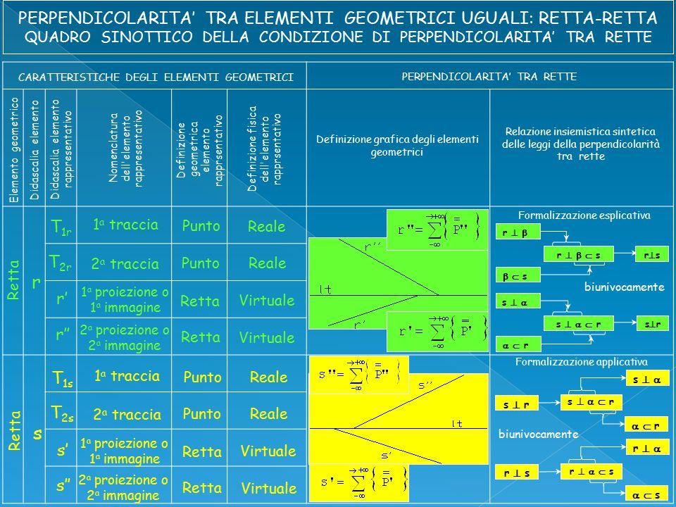 CARATTERISTICHE DEGLI ELEMENTI GEOMETRICI PERPENDICOLARITA' TRA RETTE Elemento geometrico Didascalia elemento Didascalia elemento rappresentativo Nomenclatura dell elemento rappresentativo Definizione geometrica elemento rapprsentativo Definizione fisica dell elemento rapprsentativo Definizione grafica degli elementi geometrici Relazione insiemistica sintetica delle leggi della perpendicolarità tra rette r T 1r 1 a traccia Punto T 2r 2 a traccia Punto r'' Retta 2 a proiezione o 2 a immagine r' 1 a proiezione o 1 a immagine Retta Reale Virtuale s T 1s 1 a traccia Punto T 2s 2 a traccia Punto s'' Retta s' 1 a proiezione o 1 a immagine Retta Reale Virtuale 2 a proiezione o 2 a immagine Formalizzazione esplicativa Formalizzazione applicativa r    s r   rsrs   s  s s    r s   srsr   r  r biunivocamente s   s  r   r  r s    r r   r  s   s  s r    s biunivocamente