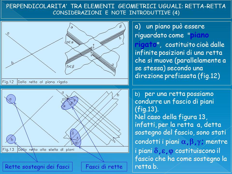 a) un piano può essere riguardato come piano rigato , costituito cioè dalle infinite posizioni di una retta che si muove (parallelamente a se stessa) secondo una direzione prefissata (fig.12) b) per una retta possiamo condurre un fascio di piani (fig.13).