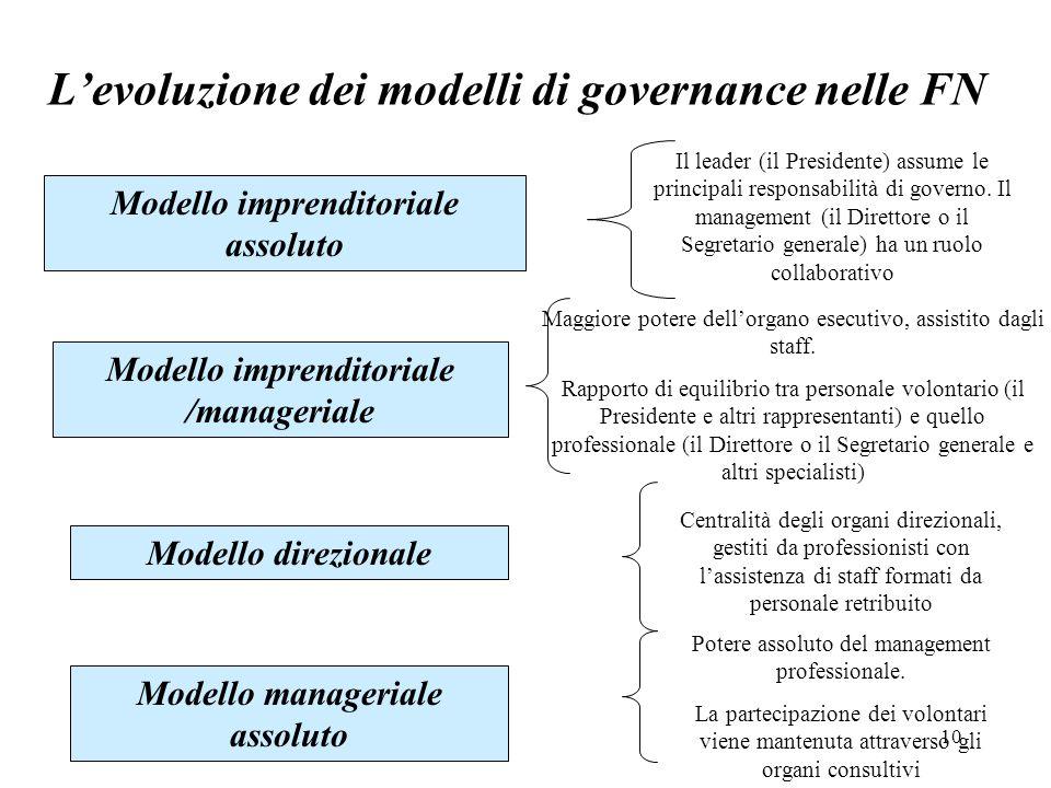 10 L'evoluzione dei modelli di governance nelle FN Modello imprenditoriale assoluto Modello imprenditoriale /manageriale Il leader (il Presidente) assume le principali responsabilità di governo.