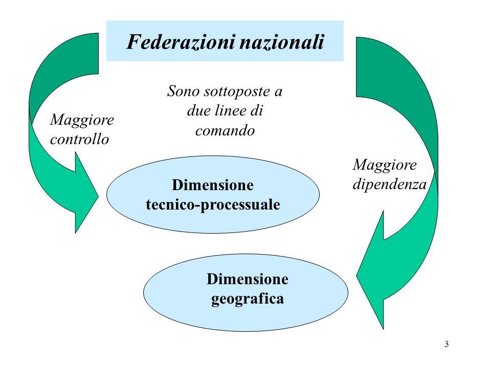 3 Federazioni nazionali Sono sottoposte a due linee di comando Dimensione tecnico-processuale Dimensione geografica Maggiore dipendenza Maggiore controllo