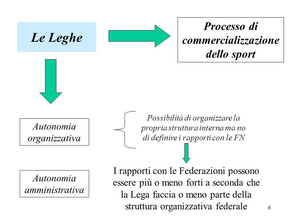 6 Le Leghe Processo di commercializzazione dello sport Autonomia organizzativa Autonomia amministrativa Possibilità di organizzare la propria struttura interna ma no di definire i rapporti con le FN I rapporti con le Federazioni possono essere più o meno forti a seconda che la Lega faccia o meno parte della struttura organizzativa federale