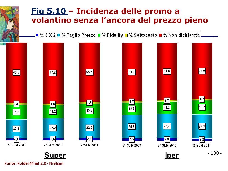 Fig 5.10 Fig 5.10 – Incidenza delle promo a volantino senza l'ancora del prezzo pieno Fonte: Folder@net 2.0 - Nielsen IperSuper - 100 -