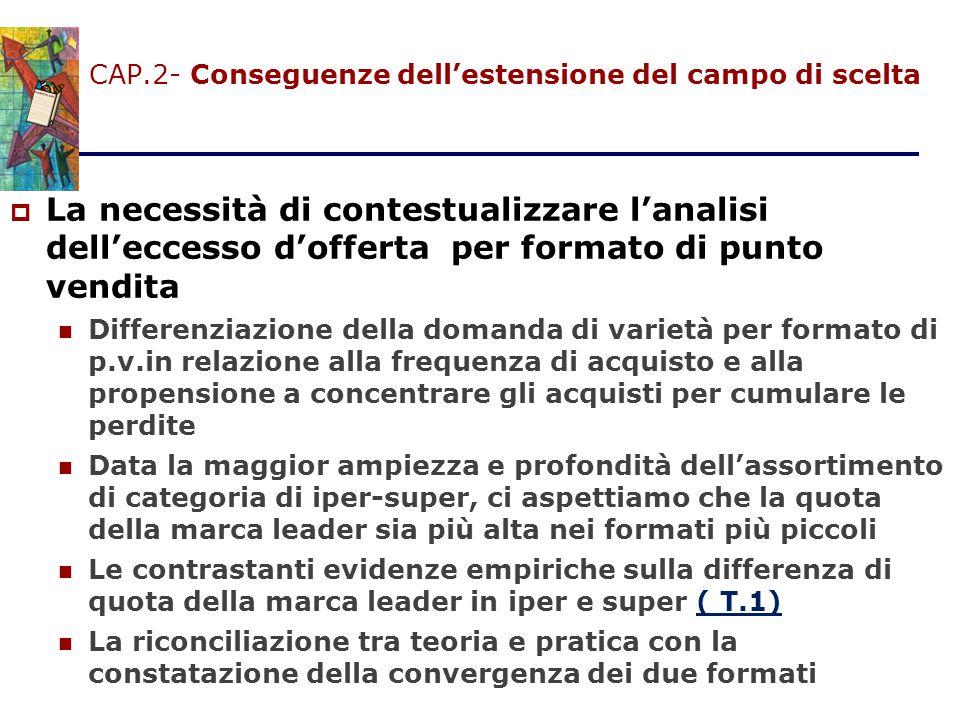 CAP.2- Conseguenze dell'estensione del campo di scelta  La necessità di contestualizzare l'analisi dell'eccesso d'offerta per formato di punto vendit