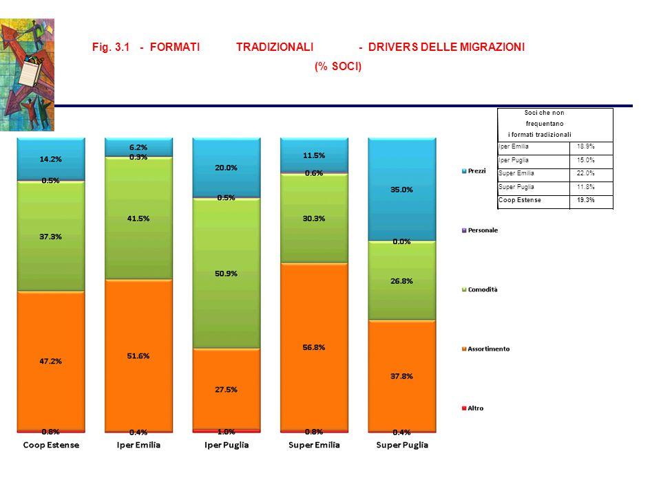 Fig. 3.1-FORMATITRADIZIONALI-DRIVERS DELLE MIGRAZIONI (% SOCI) Soci che non frequentano i formati tradizionali Iper Emilia 18.9% Iper Puglia 15.0% Sup