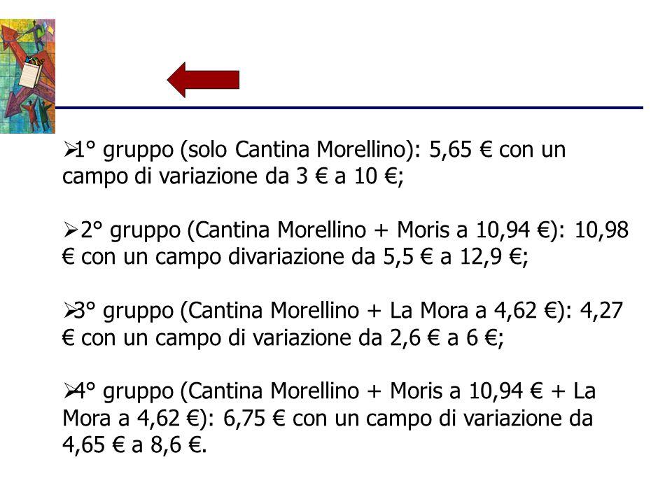  1° gruppo (solo Cantina Morellino): 5,65 € con un campo di variazione da 3 € a 10 €;  2° gruppo (Cantina Morellino + Moris a 10,94 €): 10,98 € con