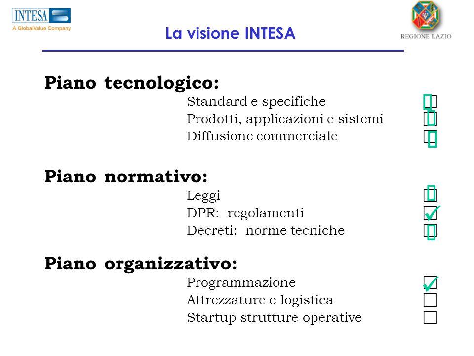 Piano tecnologico: Standard e specifiche  Prodotti, applicazioni e sistemi  Diffusione commerciale  Piano organizzativo: Programmazione  Attrezzat
