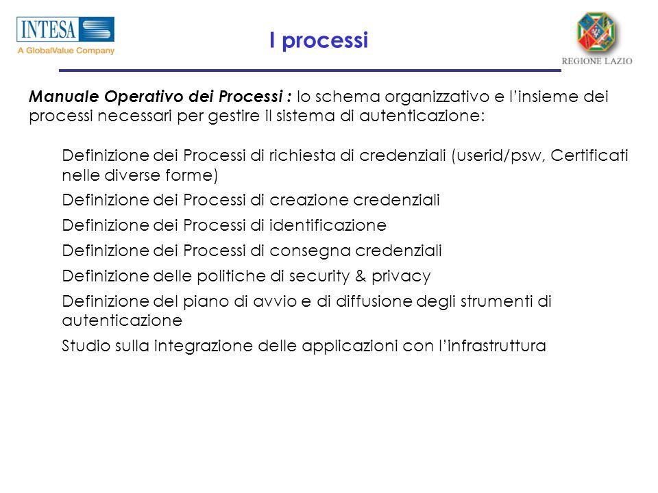 Manuale Operativo dei Processi : lo schema organizzativo e l'insieme dei processi necessari per gestire il sistema di autenticazione: Definizione dei Processi di richiesta di credenziali (userid/psw, Certificati nelle diverse forme) Definizione dei Processi di creazione credenziali Definizione dei Processi di identificazione Definizione dei Processi di consegna credenziali Definizione delle politiche di security & privacy Definizione del piano di avvio e di diffusione degli strumenti di autenticazione Studio sulla integrazione delle applicazioni con l'infrastruttura I processi