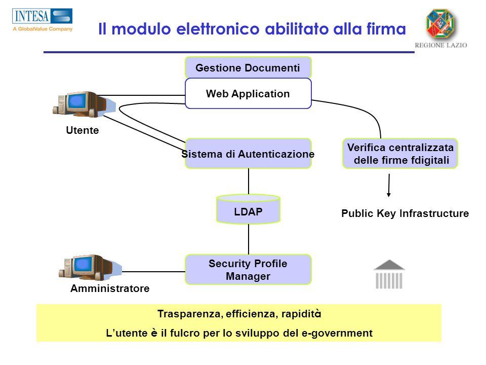 Il modulo elettronico abilitato alla firma Gestione Documenti Sistema di Autenticazione Security Profile Manager LDAP Web Application Verifica centralizzata delle firme fdigitali Utente Amministratore Public Key Infrastructure Trasparenza, efficienza, rapidit à L ' utente è il fulcro per lo sviluppo del e-government