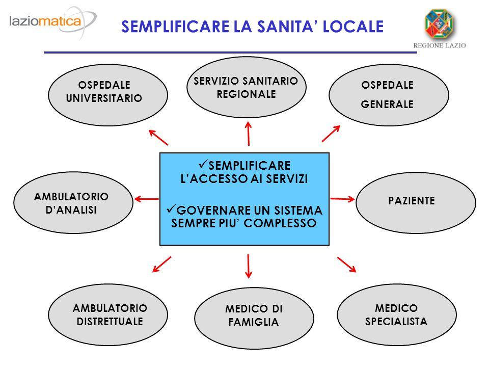 SEMPLIFICARE LA SANITA' LOCALE SEMPLIFICARE L'ACCESSO AI SERVIZI GOVERNARE UN SISTEMA SEMPRE PIU' COMPLESSO AA OSPEDALE UNIVERSITARIO AMBULATORIO D'ANALISI AMBULATORIO DISTRETTUALE PAZIENTE MEDICO SPECIALISTA SERVIZIO SANITARIO REGIONALE OSPEDALE GENERALE MEDICO DI FAMIGLIA