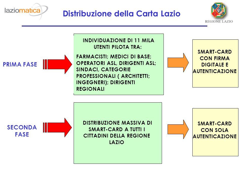 Distribuzione della Carta Lazio PRIMA FASE INDIVIDUAZIONE DI 11 MILA UTENTI PILOTA TRA: FARMACISTI; MEDICI DI BASE; OPERATORI ASL, DIRIGENTI ASL; SINDACI, CATEGORIE PROFESSIONALI ( ARCHITETTI; INGEGNERI); DIRIGENTI REGIONALI SECONDA FASE DISTRIBUZIONE MASSIVA DI SMART-CARD A TUTTI I CITTADINI DELLA REGIONE LAZIO SMART-CARD CON FIRMA DIGITALE E AUTENTICAZIONE SMART-CARD CON SOLA AUTENTICAZIONE