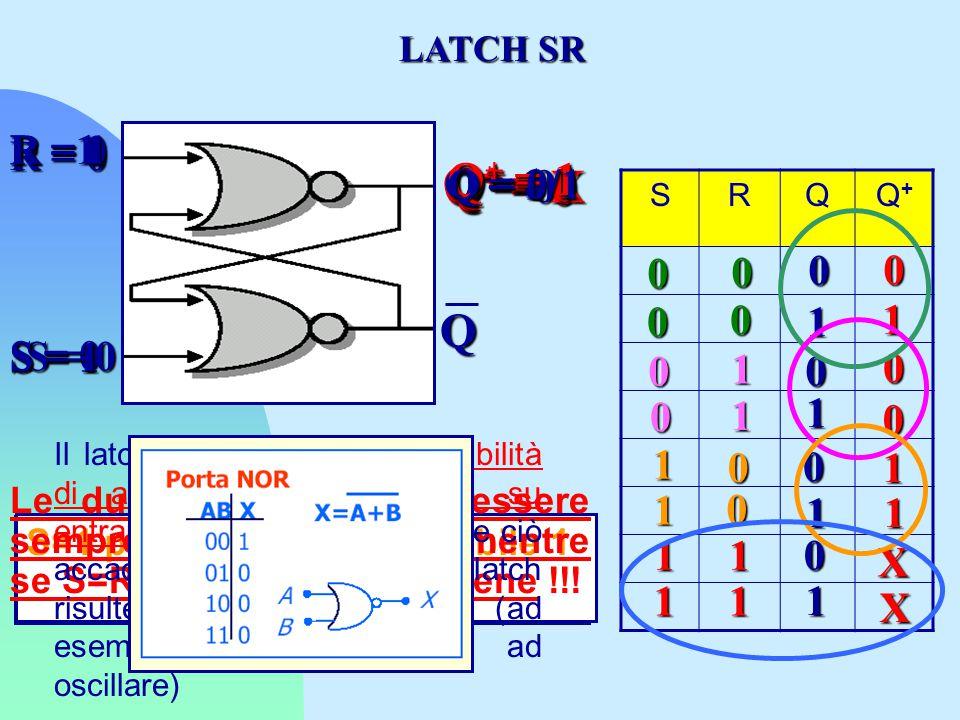 SRQQ+Q+ R = 0 S = 0 Q Q = 0 0 1 X X 1 1 0 0 0 0 1 Q + = 0 Q = 1 0 0 1 Q + = 1 Q = 0 0 R =1 S = 0 1 0 Q + = X 0 Q = 1 1 1 0 Q + = 0 0 Q = 0 0 S = 1 R = 0 1 0 Q + = 1 1 Q = 1 1 1 0 Q + = 1 1 Q = 0/1 R = 1 S = 1 1 1 LATCH SR Se S=R=0 l'uscita Q resta invariata, cioè Q=Q + R=1 porta Q allo stato stabile 0 RESET S=1 porta Q allo stato stabile 1 SET Le due uscite devono essere sempre complementari, mentre se S=R=1 questo non avviene !!.