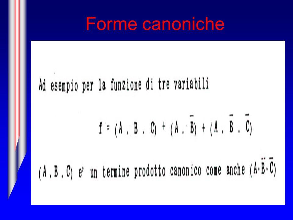 Forme canoniche