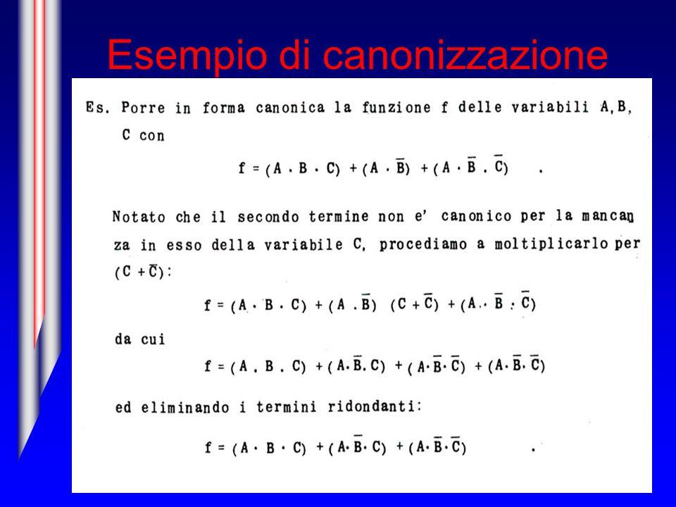 Esempio di canonizzazione