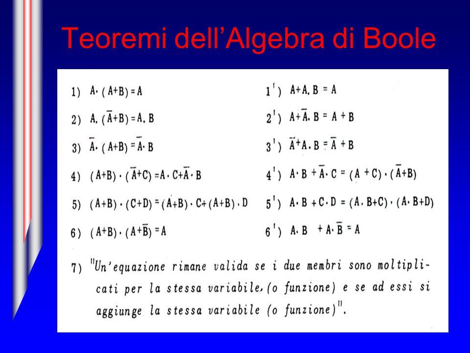 Teoremi dell'Algebra di Boole