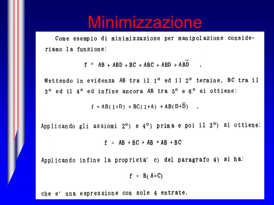 Minimizzazione