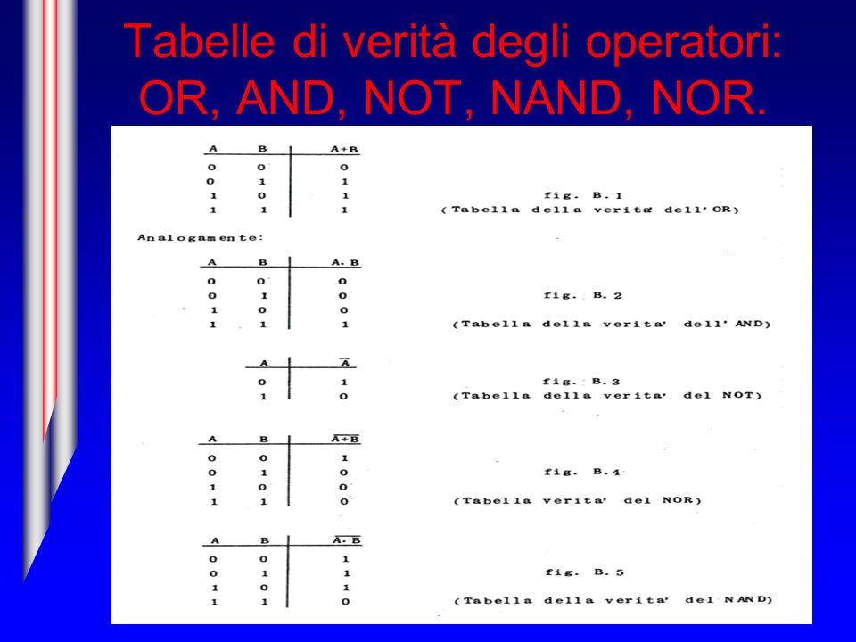 Tabelle di verità degli operatori: OR, AND, NOT, NAND, NOR.