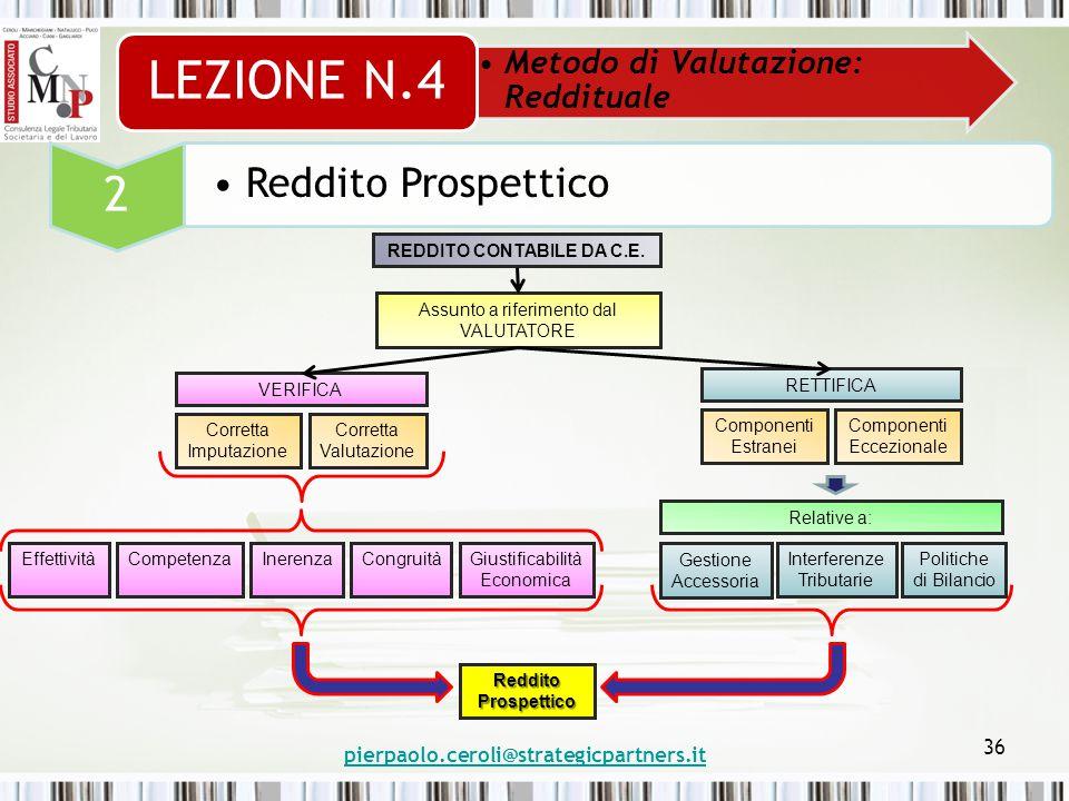 pierpaolo.ceroli@strategicpartners.it 36 Metodo di Valutazione: Reddituale LEZIONE N.4 2 Reddito Prospettico REDDITO CONTABILE DA C.E.