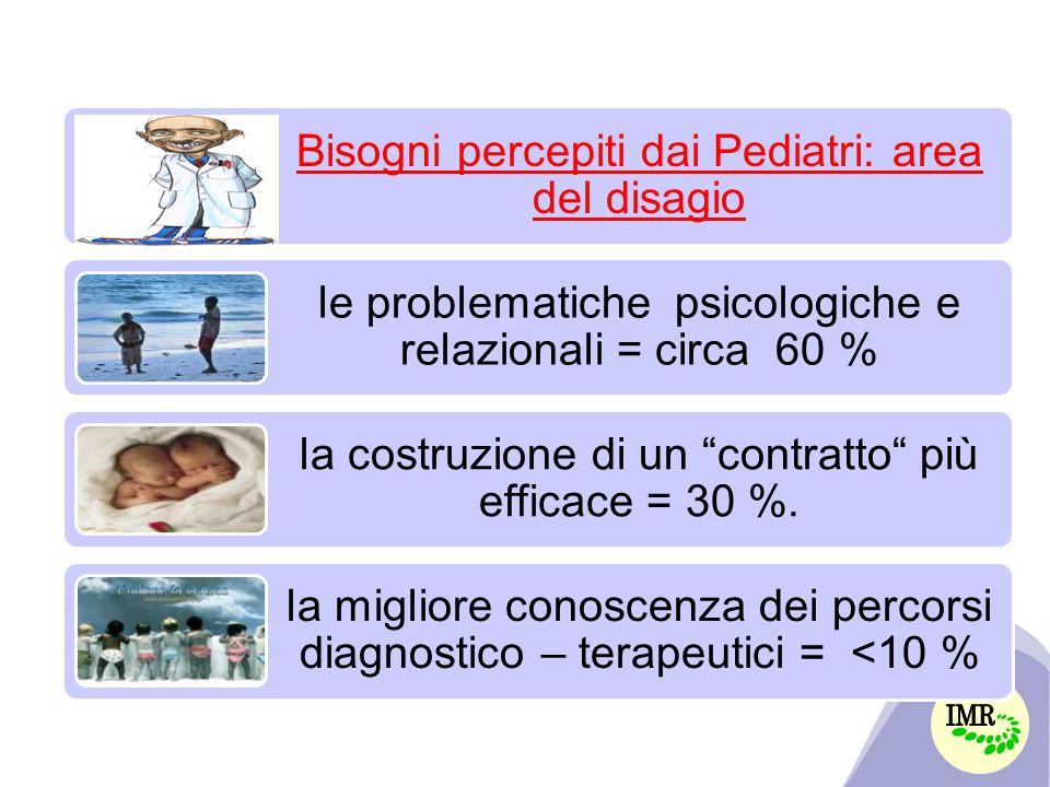 Bisogni percepiti dai Pediatri: area del disagio le problematiche psicologiche e relazionali = circa 60 % la costruzione di un contratto più efficace = 30 %.