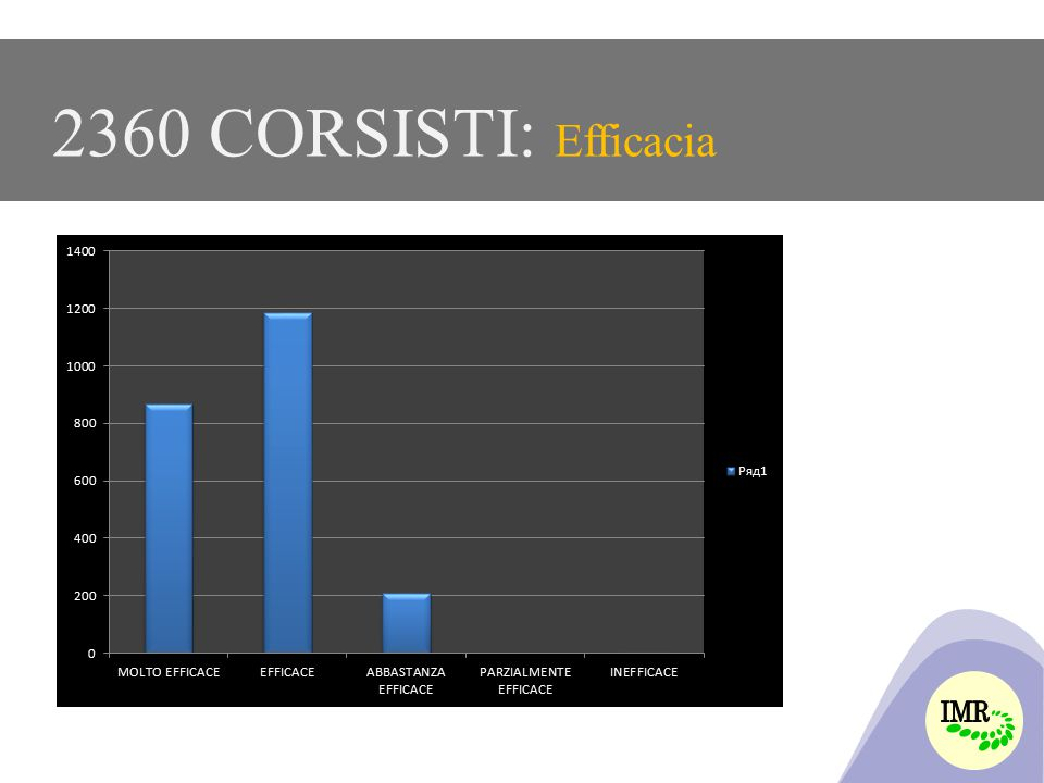 2360 CORSISTI: Efficacia