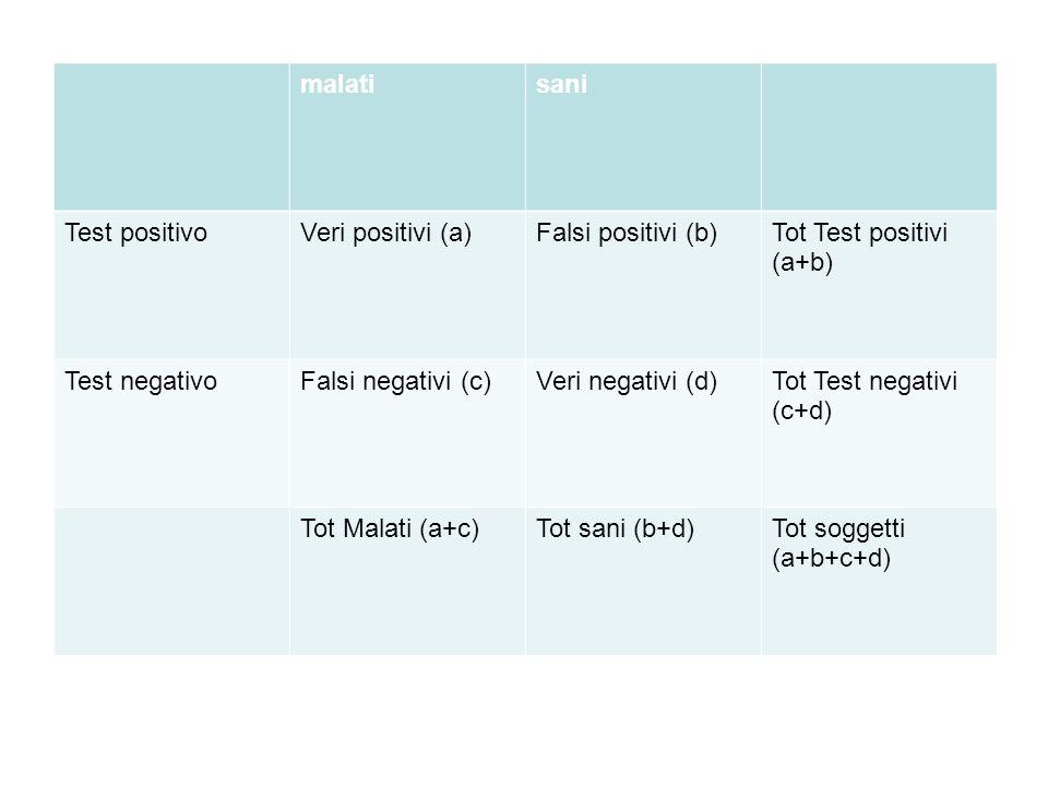 malatisani Test positivoVeri positivi (a)Falsi positivi (b)Tot Test positivi (a+b) Test negativoFalsi negativi (c)Veri negativi (d)Tot Test negativi (