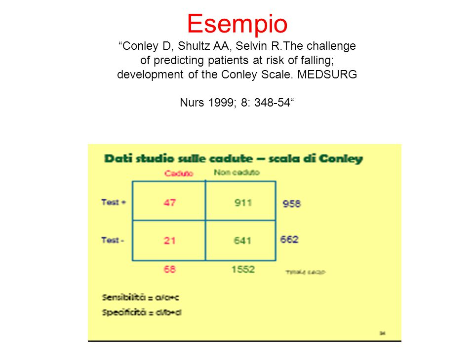 "Esempio ""Conley D, Shultz AA, Selvin R.The challenge of predicting patients at risk of falling; development of the Conley Scale. MEDSURG Nurs 1999; 8:"