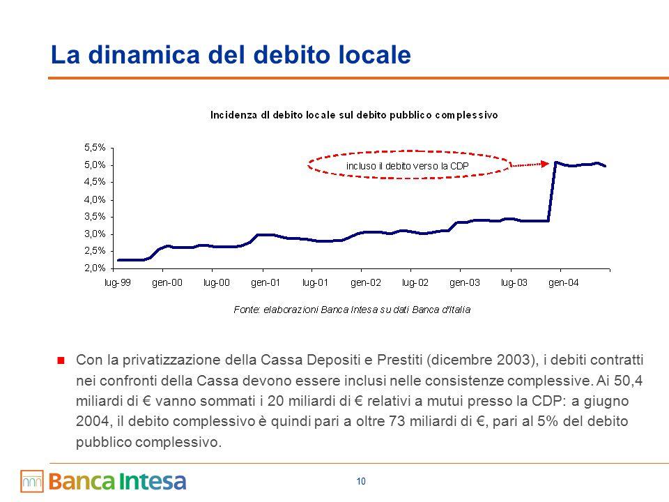 10 La dinamica del debito locale Con la privatizzazione della Cassa Depositi e Prestiti (dicembre 2003), i debiti contratti nei confronti della Cassa devono essere inclusi nelle consistenze complessive.